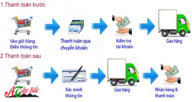 Quy Trình Thanh Toán